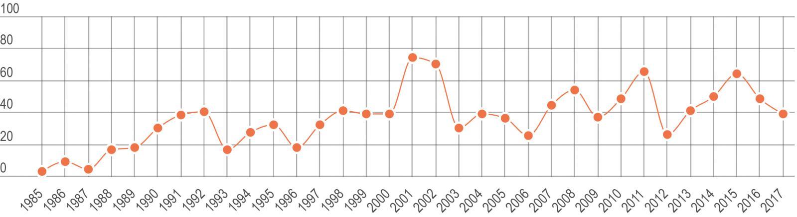Évolution du nombre de dessins présentés aux enchères par an